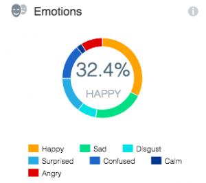 Emotions data