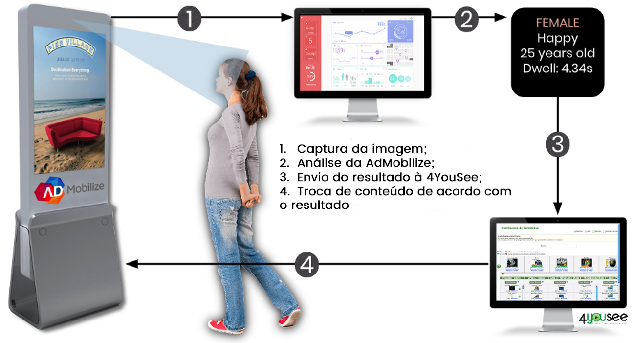 AdMobilize Diagrama